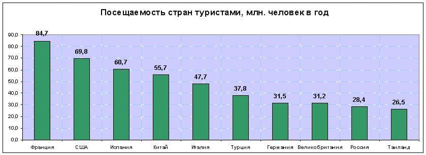 Статистика посещаемости стран Россиянами в 2014 году